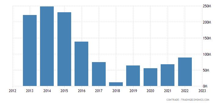 tanzania exports japan