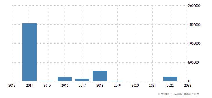 tanzania exports kazakhstan