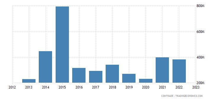 tanzania exports kenya