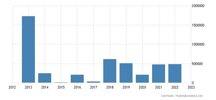 tanzania exports latvia