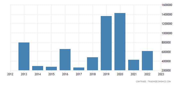 tanzania exports lithuania