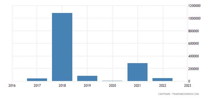 tanzania exports macedonia