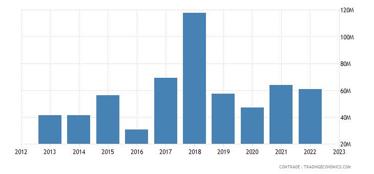 tanzania exports malawi