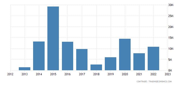 tanzania exports malaysia