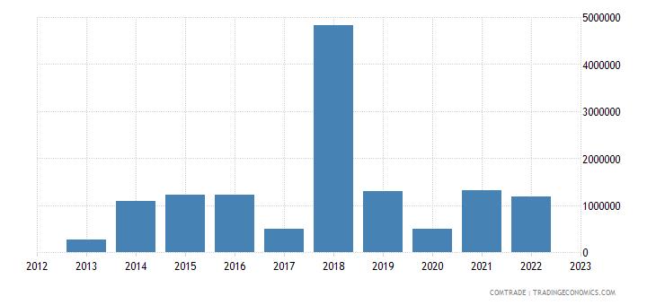 tanzania exports mexico