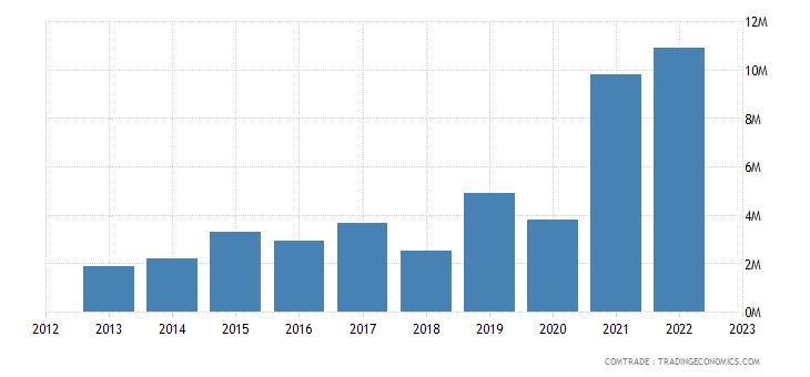 tanzania exports morocco