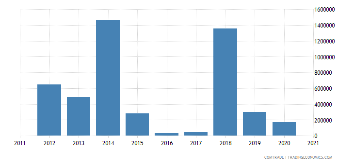 tanzania exports mozambique articles iron steel