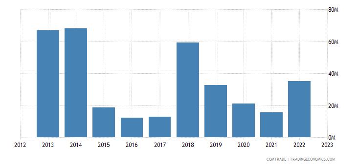tanzania exports mozambique