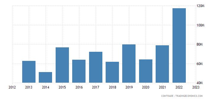 tanzania exports netherlands