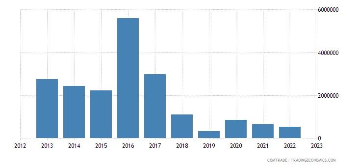 tanzania exports new zealand