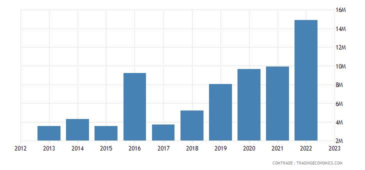 tanzania exports nigeria