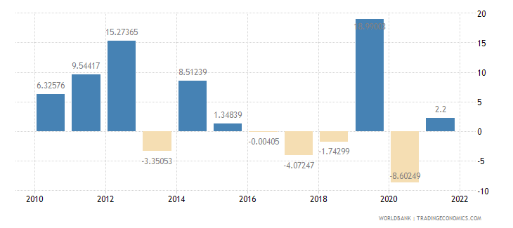 tanzania exports of goods and services annual percent growth wb data