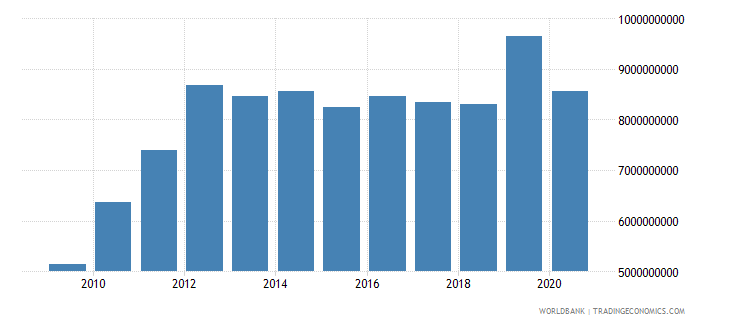 tanzania exports of goods and services bop us dollar wb data