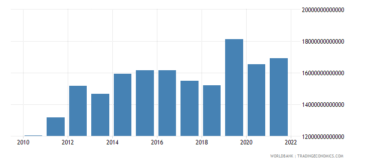 tanzania exports of goods and services constant lcu wb data