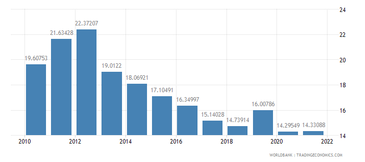 tanzania exports of goods and services percent of gdp wb data