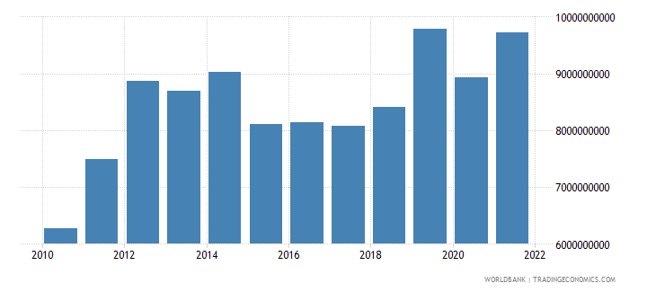tanzania exports of goods and services us dollar wb data