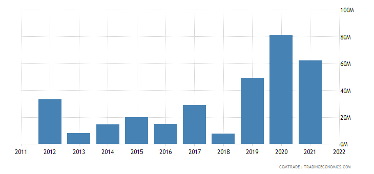 tanzania exports pakistan