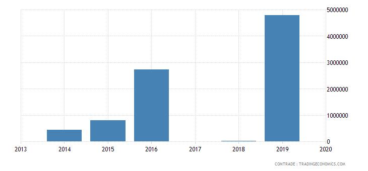 tanzania exports paraguay