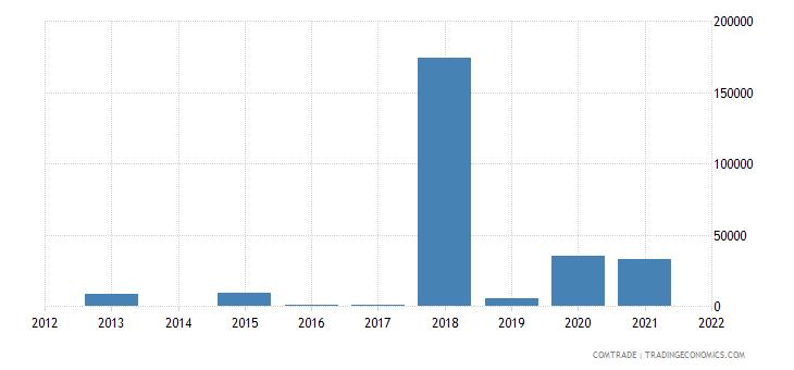 tanzania exports peru