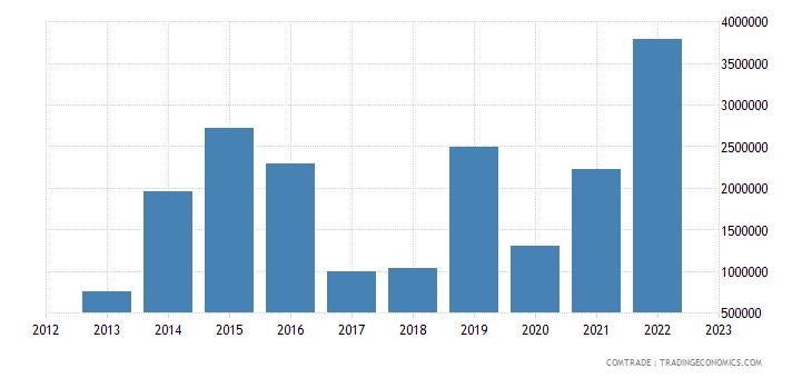 tanzania exports philippines