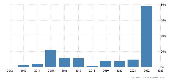 tanzania exports poland