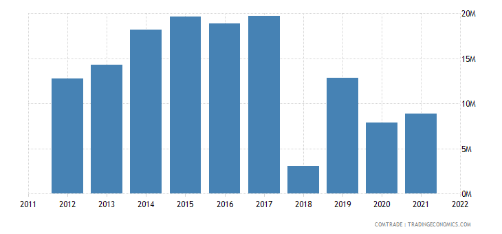 tanzania exports portugal