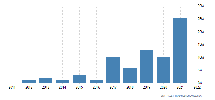 tanzania exports qatar