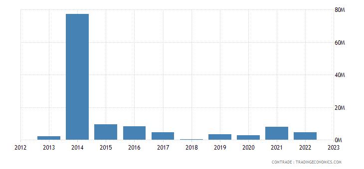 tanzania exports romania