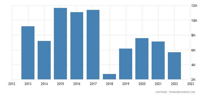 tanzania exports russia