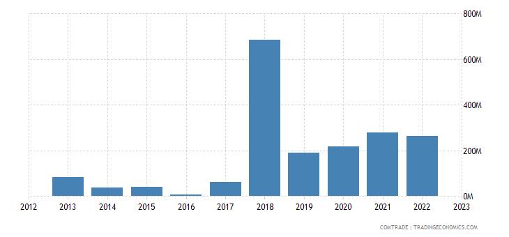 tanzania exports rwanda