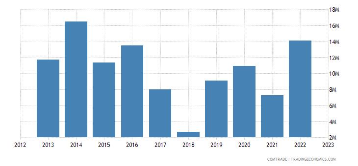 tanzania exports saudi arabia