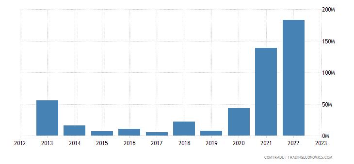tanzania exports singapore