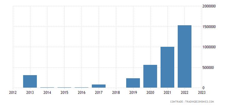 tanzania exports slovenia