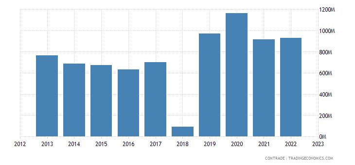 tanzania exports south africa