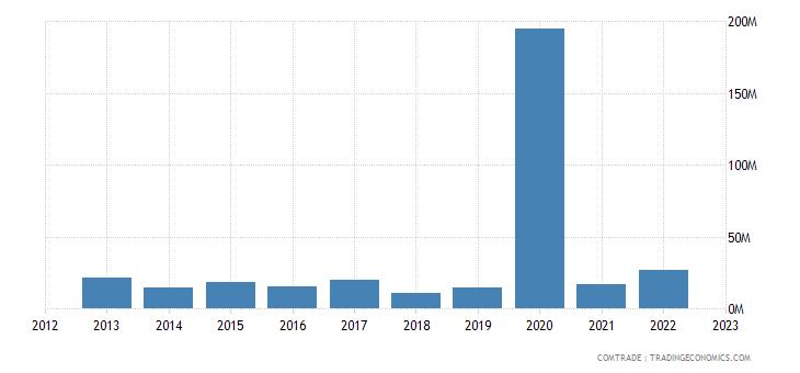 tanzania exports spain