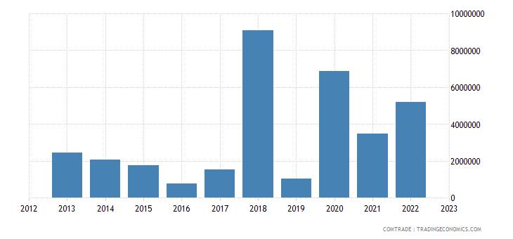 tanzania exports sri lanka
