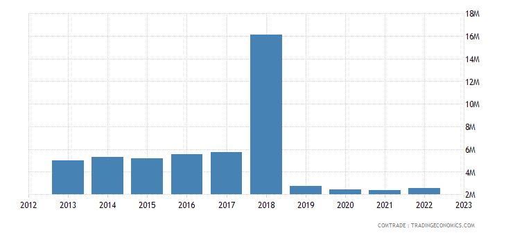 tanzania exports sweden
