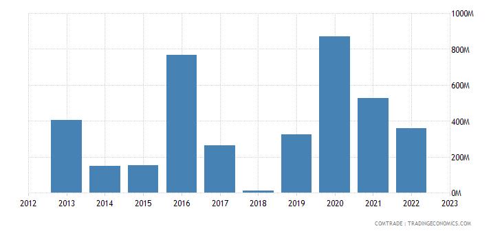 tanzania exports switzerland