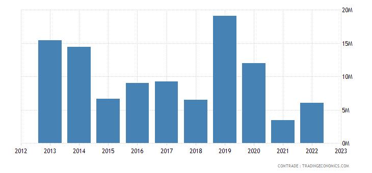 tanzania exports thailand