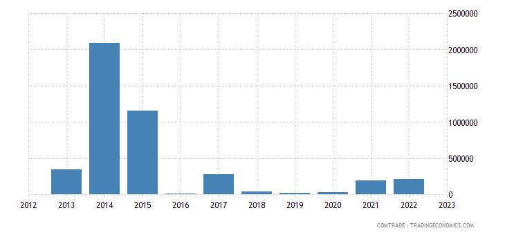 tanzania exports tunisia