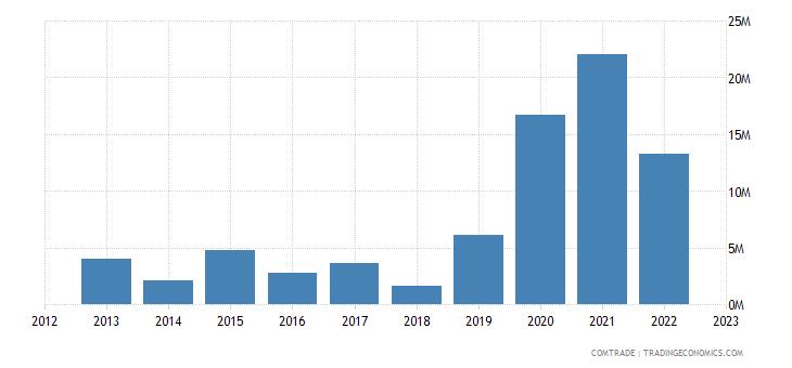 tanzania exports turkey