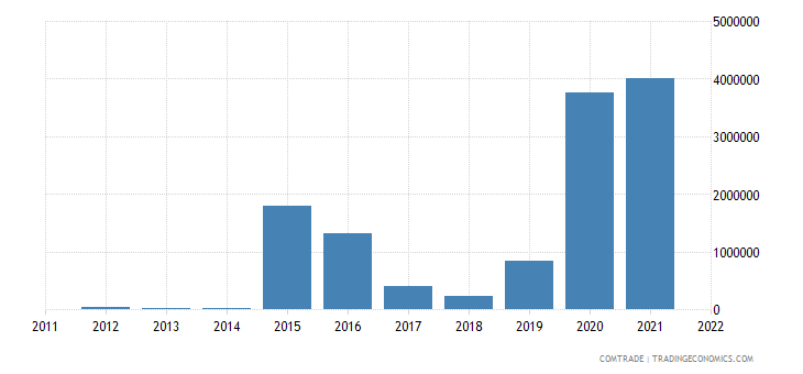 tanzania exports ukraine