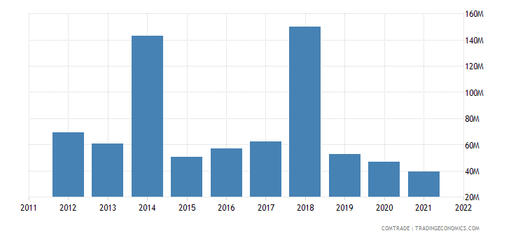 tanzania exports united states