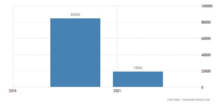 tanzania exports venezuela
