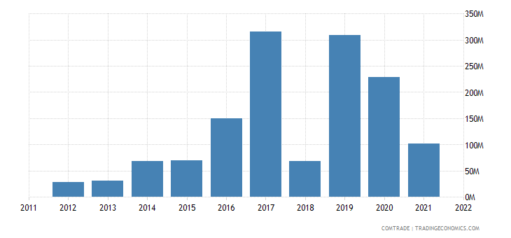 tanzania exports vietnam