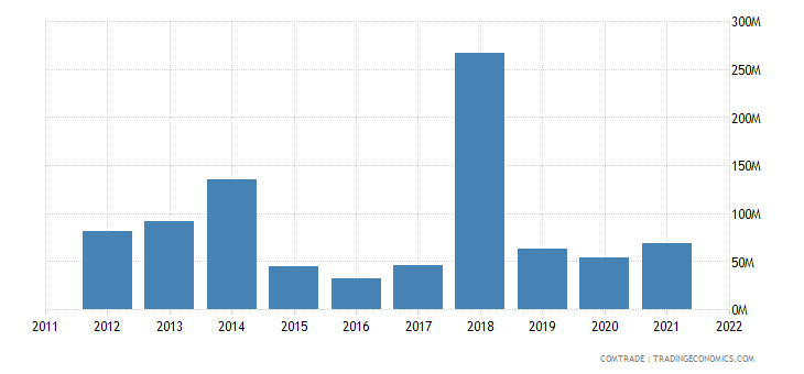 tanzania exports zambia
