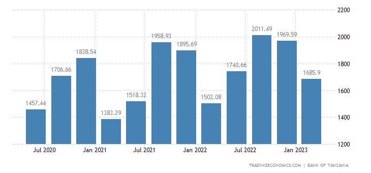 Tanzania Exports | 2019 | Data | Chart | Calendar | Forecast