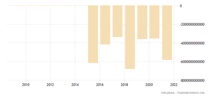 tanzania external balance on goods and services constant lcu wb data