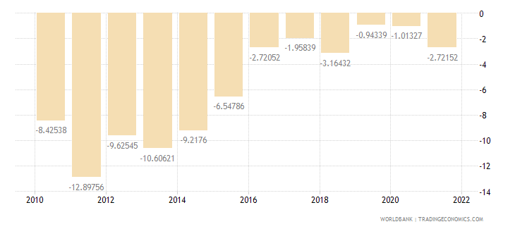 tanzania external balance on goods and services percent of gdp wb data