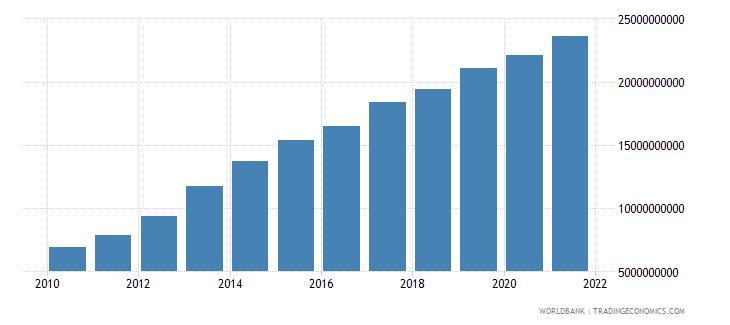 tanzania external debt stocks long term dod us dollar wb data